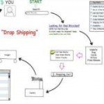 Drop Shipping — Good or Bad Decision?